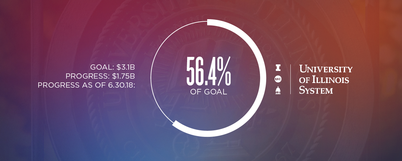 56.4% of goal