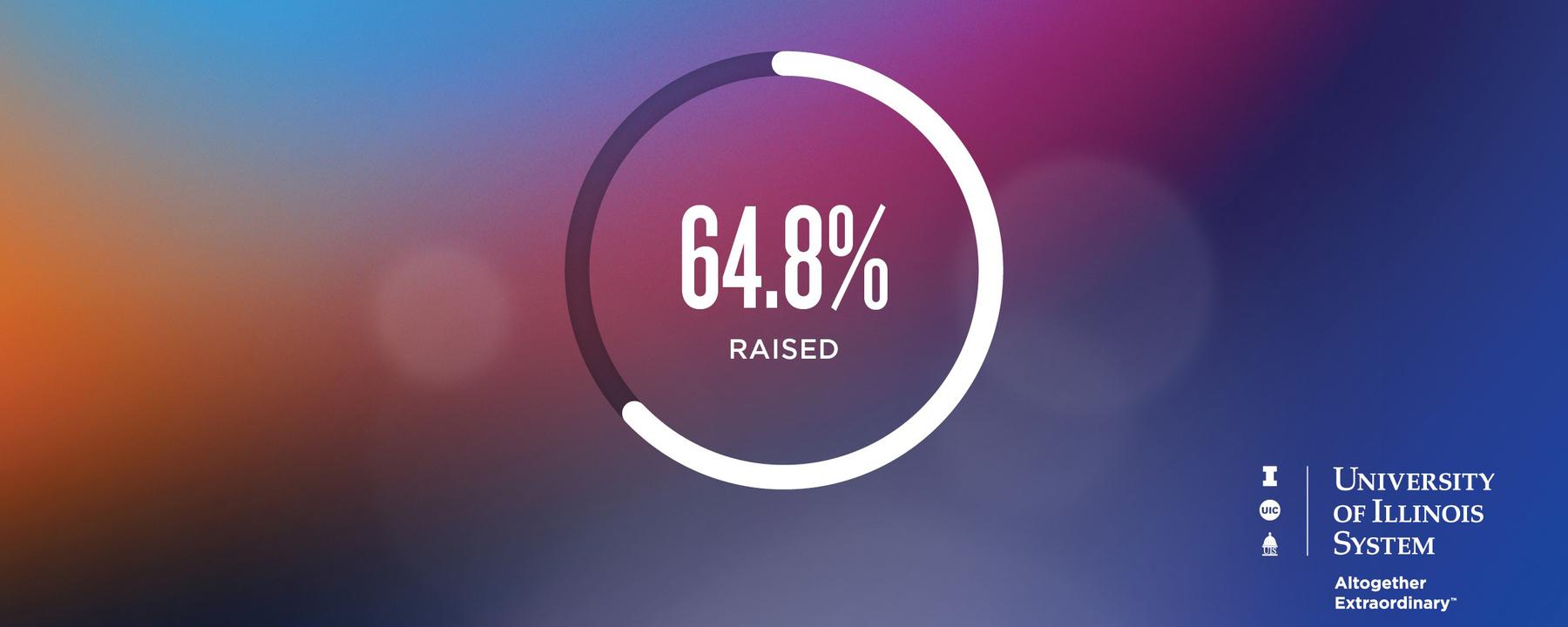 64.8% raised